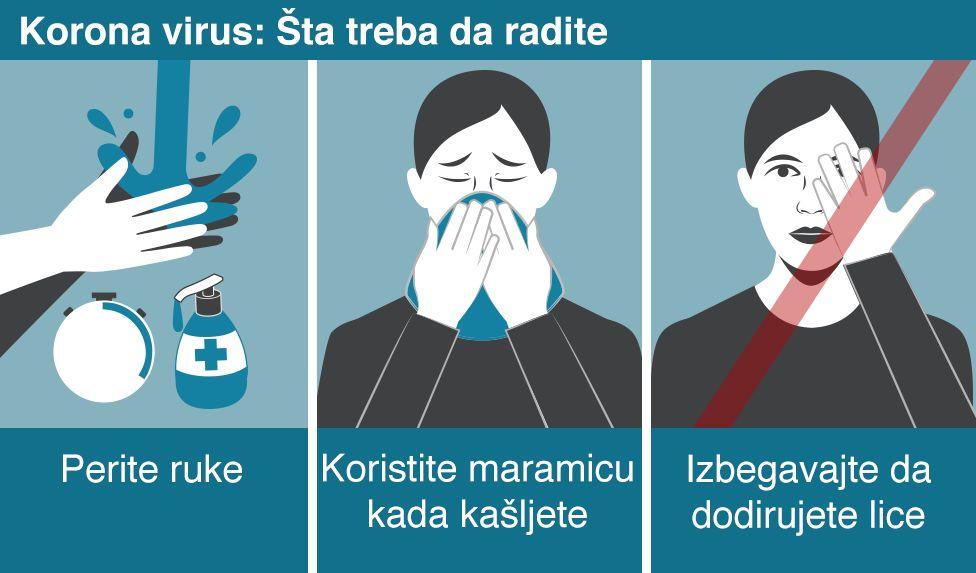 Korona virus Simptomi, zaštita i sprječavanje širenja virusa