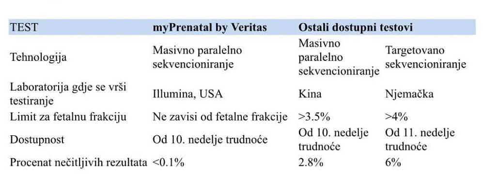 Neinvazivni prenatalni testovi u trudnoći kako se radi kako odabrati NIPT mamaklik BiH poredjenje.jpg